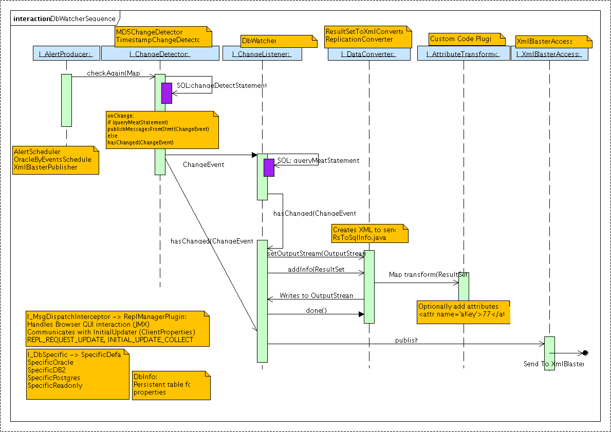 Xmlblaster requirement contribdbwatcher sequence diagram showing the usage sequence of the plugins ccuart Images