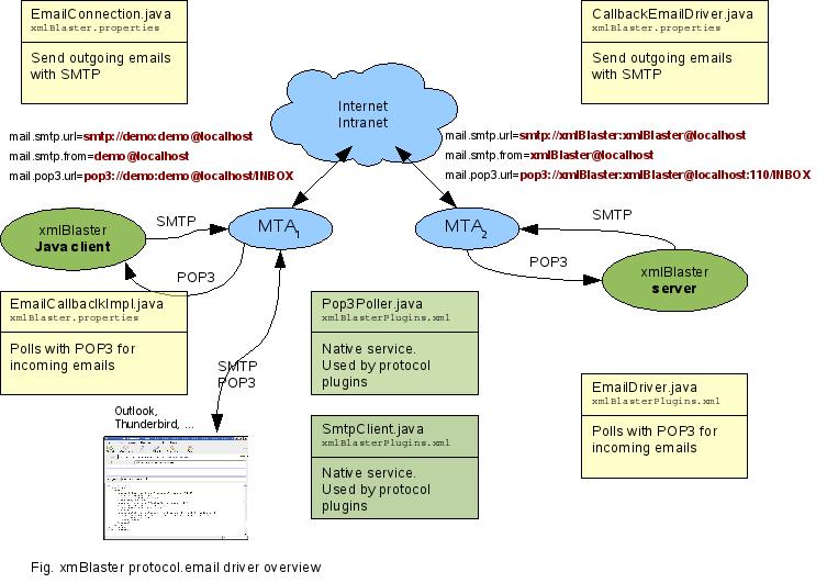 xmlBlaster - Requirement protocol email