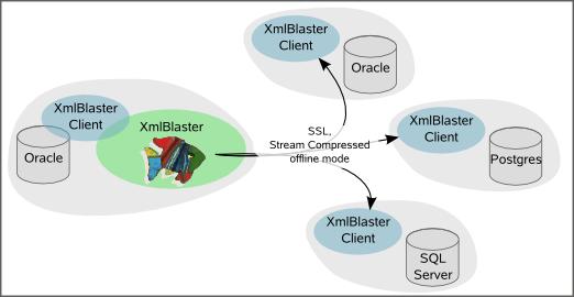 xmlBlaster - Requirement contrib replication